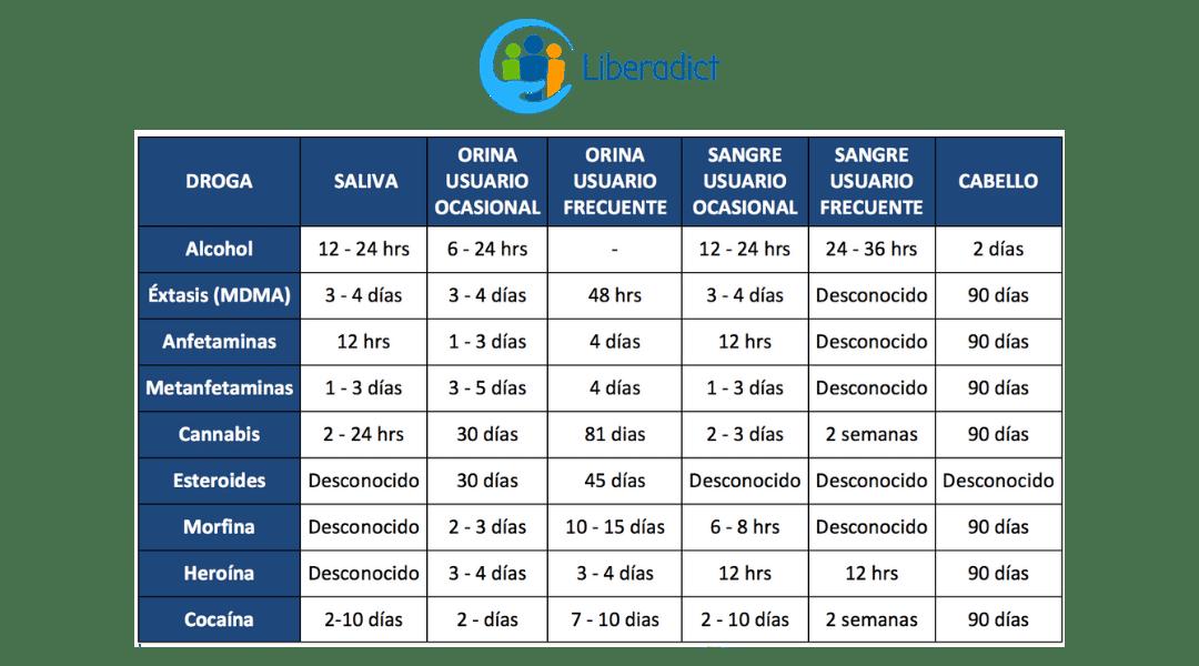 DETECCIÓN DROGAS CUADRO